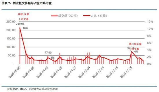 (2)流动性盘点:宏观流动性宽松,市场情绪有所下滑