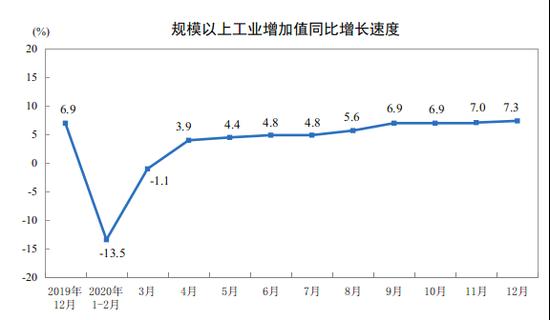 统计局:中国12月份粗钢产量9125万吨 同比增长7.7%