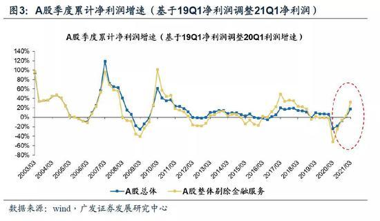 广发策略:剔除基数效应 A股盈利显著改善