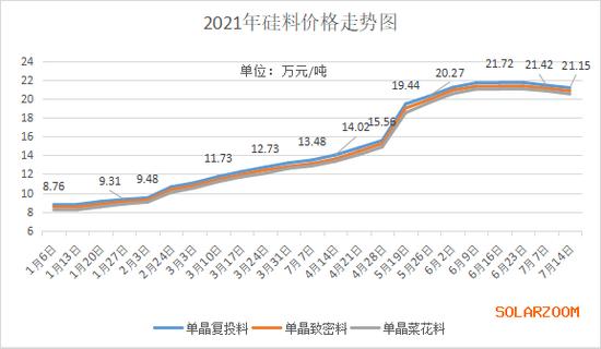硅料价格两连降:光伏中下游市场反转契机来临?分支龙头已悄然大涨71%