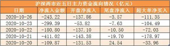 主力资金净流出243亿元 龙虎榜机构抢筹10股
