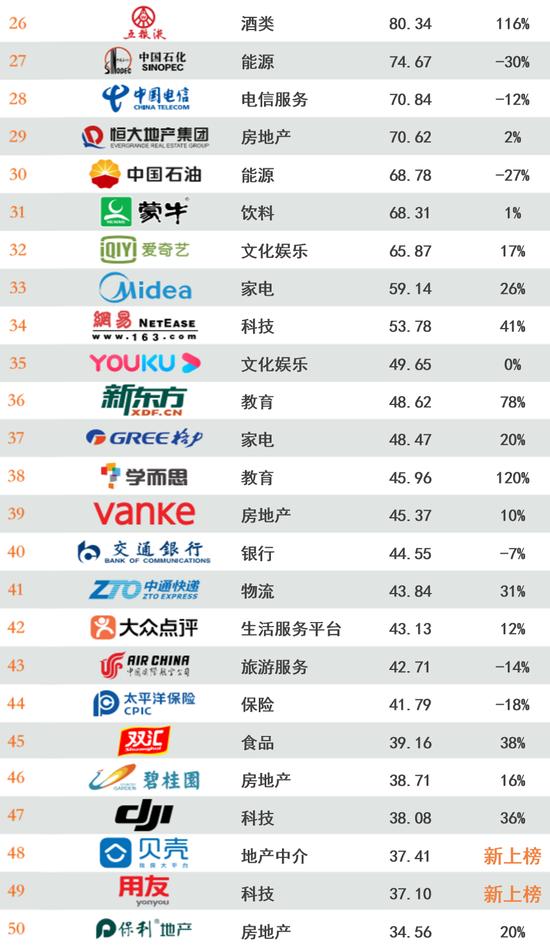 最具价值中国品牌百强出炉!工行平安建行跻身前十