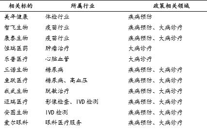 """""""健康中国""""纳入国家战略:行业迎向上拐点 哪些赛道或最先受益?"""