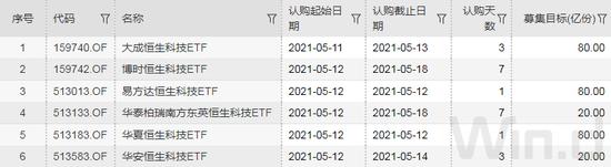 ETF发行大爆炸 5个月超去年全年:华夏易方达等大型基金公司非货ETF规模领先