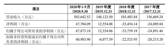 三一重能冲击IPO:连续三年扣非净利亏损 关联方担保超百亿