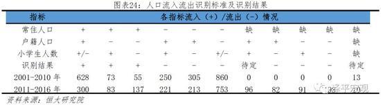 3.23000个县人口流动全景:从三七分化走向二八分化