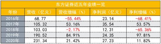 东方证券收入首破200亿 近六成来自经纪及证券金融业务