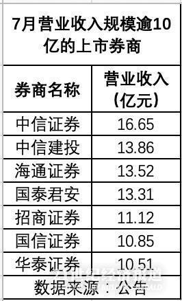 科创首月券商业绩哪家强:中信双冠军 华鑫国元增长猛