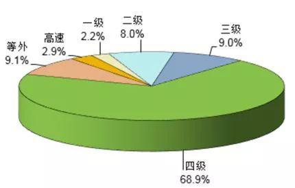 资料来源:2017年交通运输行业发展统计公报,中泰证券研究所