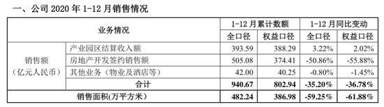 华夏幸福去年净利润36.65亿元 同比下降74.9%