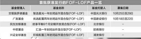 """""""大战""""一触即发!首批FOF-LOF基金开卖时间定了"""
