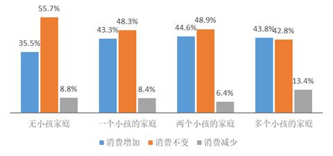 图10按小孩数量分组的家庭消费变化情况(数据来源:CATI2018第三季度数据)
