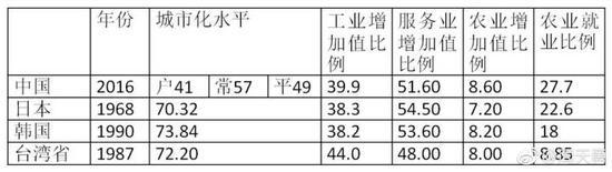 人均GDP12500(国际元)中国与东亚经典模式比较