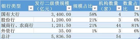 """商业银行流行""""冬令进补"""" 发行二级资本债揽600多亿"""