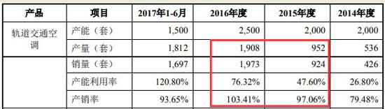 朗进科技2017年版招股书中轨道交通空调产品产销情况