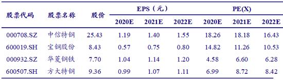 中国银河:碳中和下钢铁行业的机遇和问题(附股)