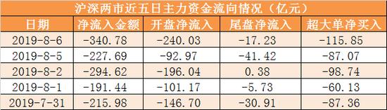 6日资金路线:主力资金流出341亿 龙虎榜机构抢筹4股