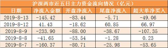 13日资金路线:主力资金净流出145亿 龙虎榜机构抢2股