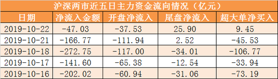 ag网投下载,开盘:三大股指集体高开沪指涨0.66% 工业大麻领涨