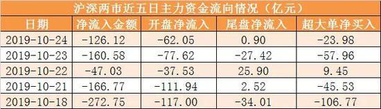 主力资金净流出126亿元 龙虎榜机构抢筹2股