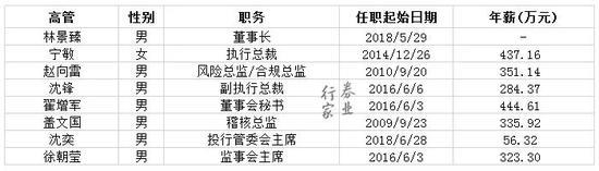 「澳门娱乐场客户」(深度)证监会主席发飙,公安来了!能否再爱你一次中国股市?