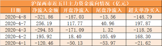 主力资金净流出322亿元 龙虎榜机构抢筹8股