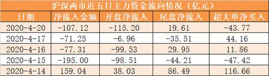 主力资金净流出107亿元 龙虎榜机构抢筹3股