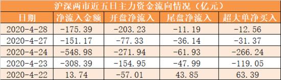 主力资金净流出175亿元 龙虎榜机构抢筹11股