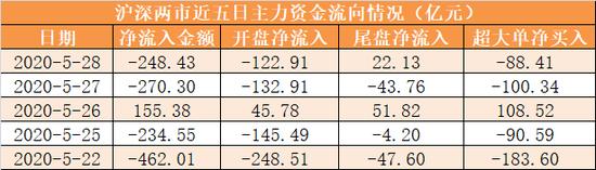 主力资金净流出248亿元 龙虎榜机构抢筹5股