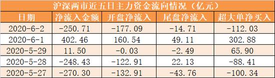 主力资金净流出251亿元 龙虎榜机构抢筹9股