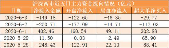 主力资金净流出149亿元 龙虎榜机构抢筹10股