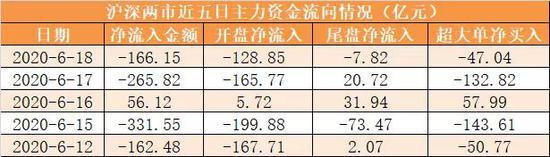主力资金净流出166亿元 龙虎榜机构抢筹16股