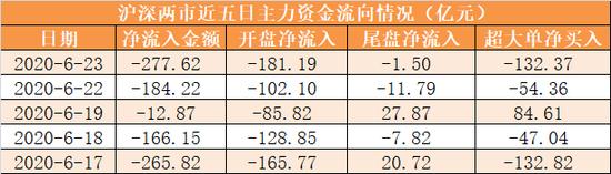 主力资金净流出278亿元 龙虎榜机构抢筹15股