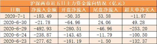 主力资金净流出183亿元 龙虎榜机构抢筹10股