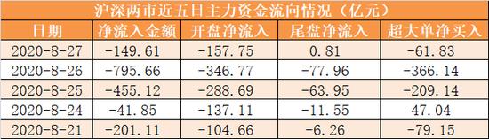 主力资金净流出150亿元 龙虎榜机构抢筹6股