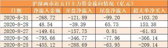 主力资金净流出269亿元 龙虎榜机构抢筹7股