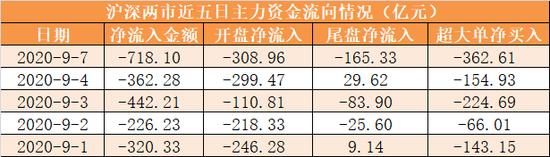 主力资金净流出718亿元 龙虎榜机构抢筹14股