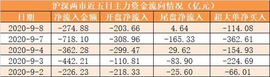主力资金净流出275亿元 龙虎榜机构抢筹10股
