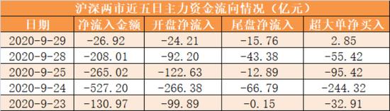 主力资金净流出27亿元 龙虎榜机构抢筹9股