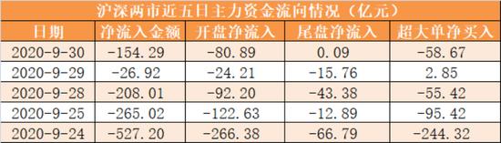 主力资金净流出154亿元 龙虎榜机构抢筹6股