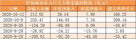 主力资金净流入212亿元 龙虎榜机构抢筹11股