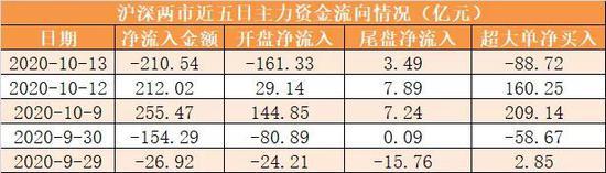 主力资金净流出211亿元 龙虎榜机构抢筹13股