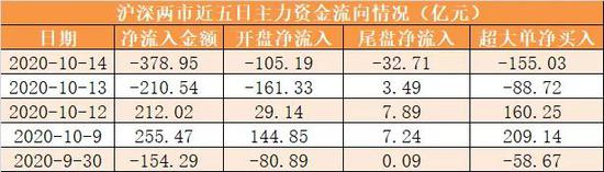 主力资金净流出379亿元 龙虎榜机构抢筹13股