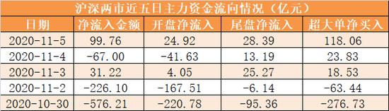 主力资金净流入近100亿元 龙虎榜机构抢筹12股