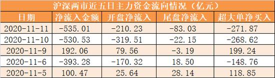 主力资金净流出535亿元 龙虎榜机构抢筹12股