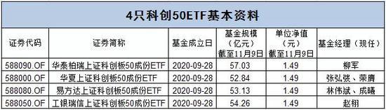 首批4只科创50ETF上市在即 没抢到份额的投资者机会来了