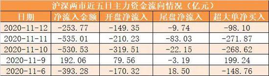 主力资金净流出254亿元 龙虎榜机构抢筹13股