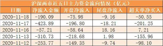 主力资金净流出190亿元 龙虎榜机构抢筹5股