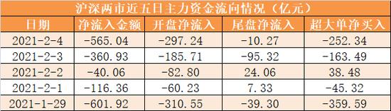 两市资金净流出565亿元 龙虎榜机构抢筹天齐锂业等15股