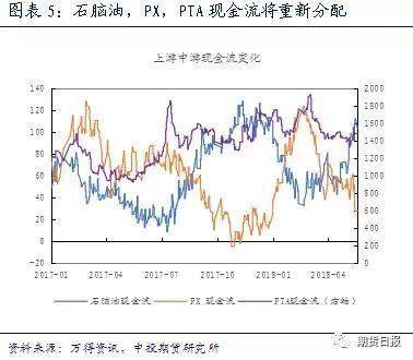 需求转弱 PTA上行趋势或将改变